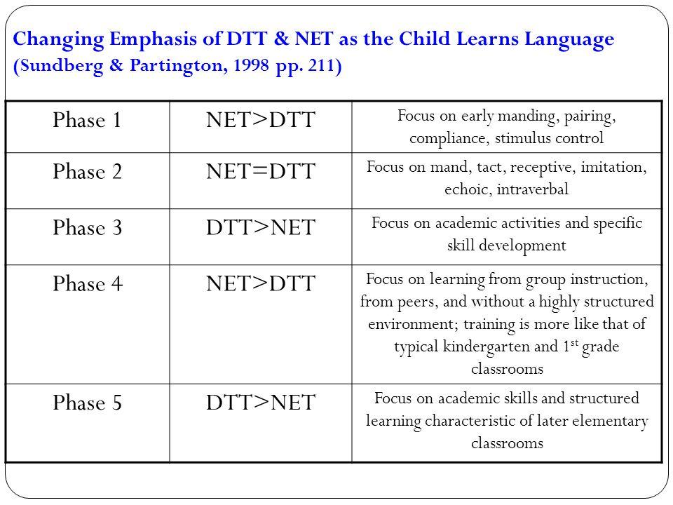 Phase 1 NET>DTT Phase 2 NET=DTT Phase 3 DTT>NET Phase 4 Phase 5