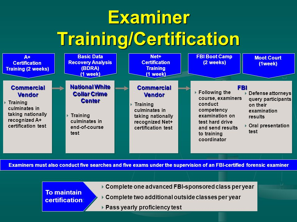 Examiner Training/Certification