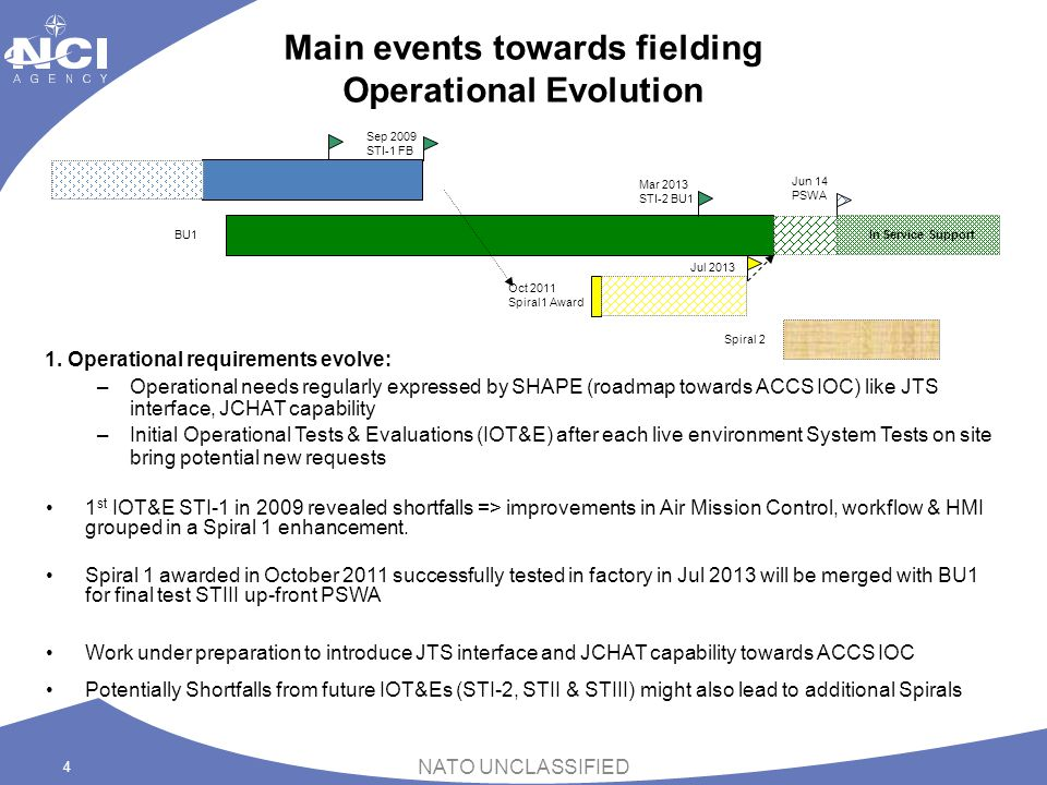 Main events towards fielding Operational Evolution