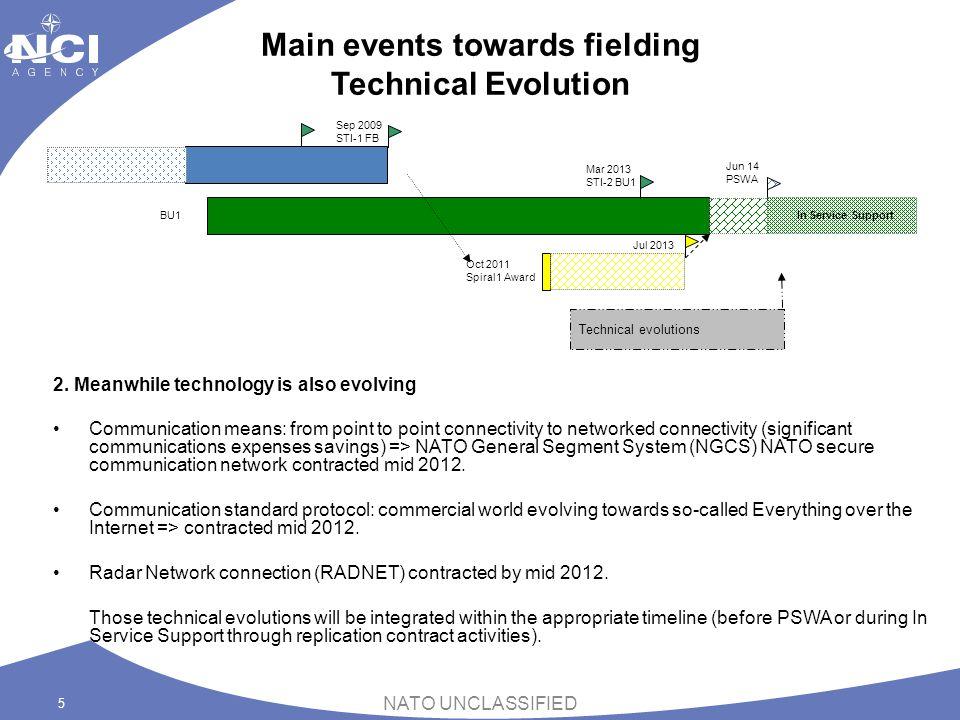 Main events towards fielding Technical Evolution