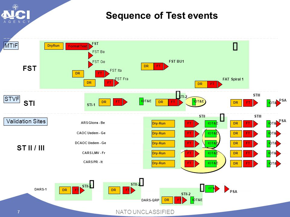 Sequence of Test events