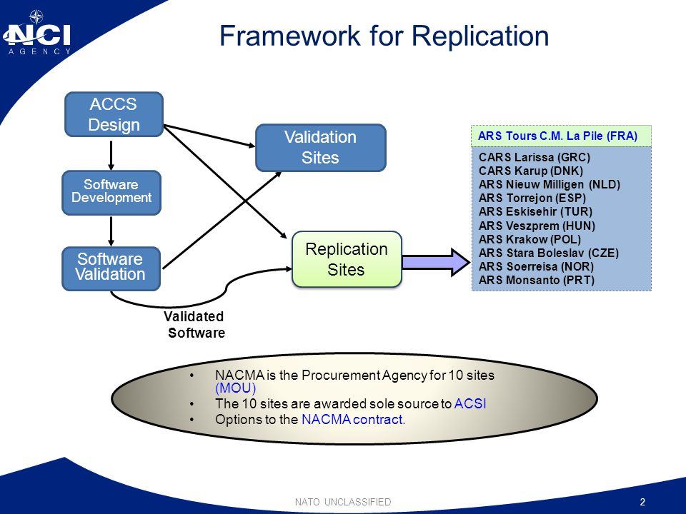 Framework for Replication