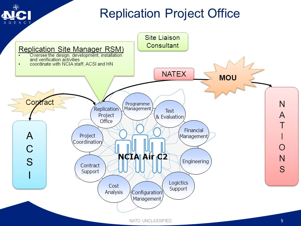Replication Project Office