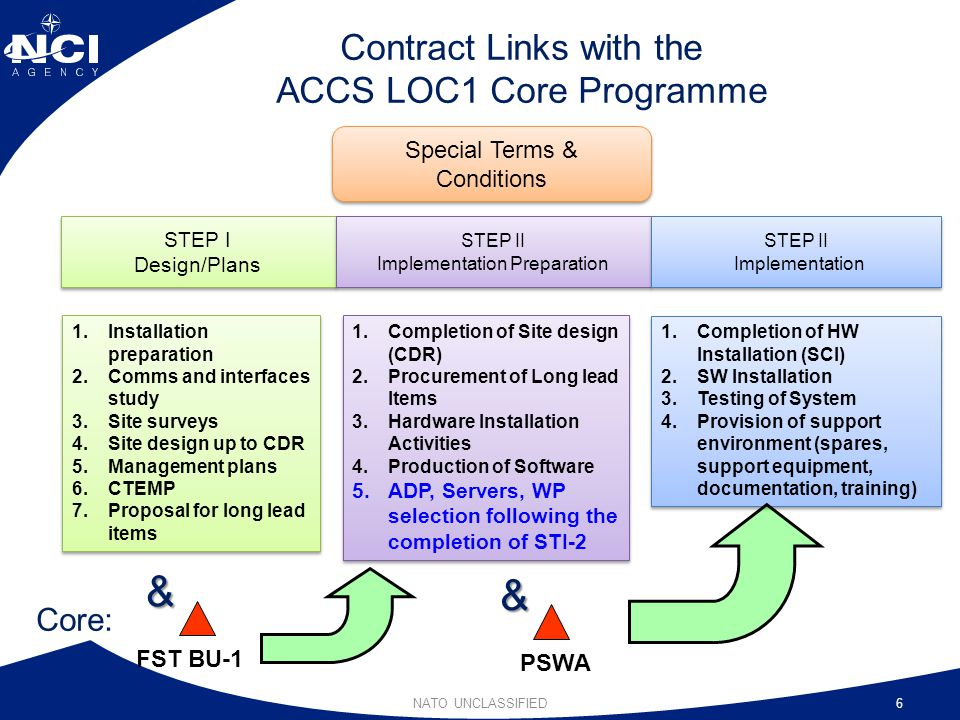 Contract Links with the ACCS LOC1 Core Programme