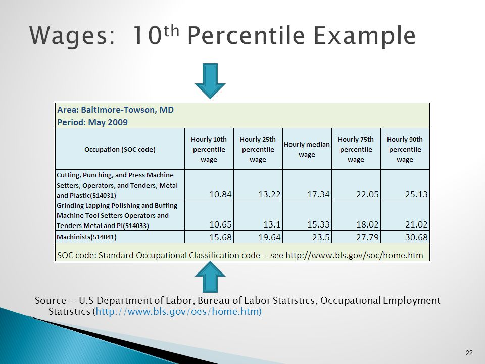 Wages: 10th Percentile Example