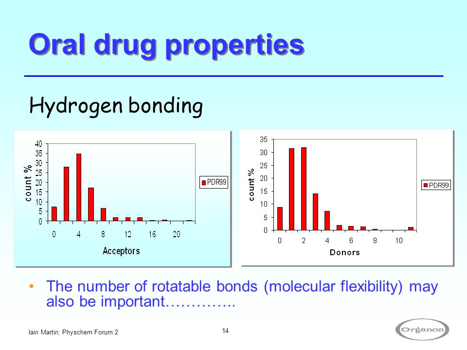 Oral drug properties Hydrogen bonding