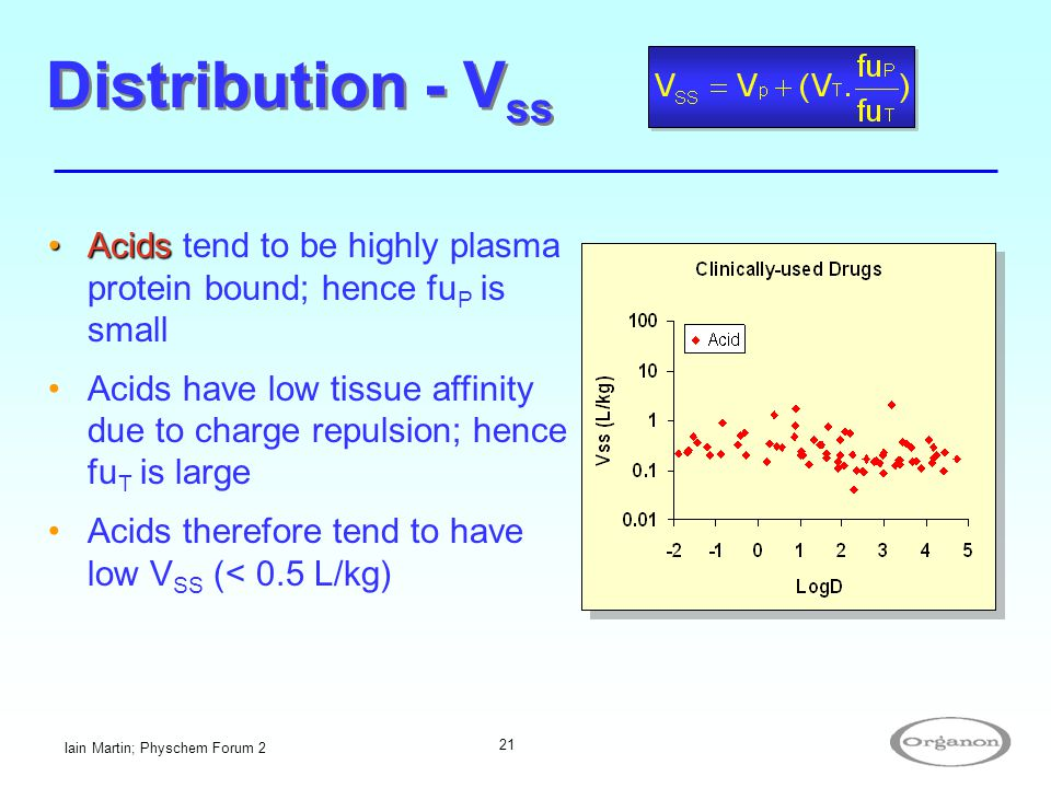 Distribution - Vss Acids tend to be highly plasma protein bound; hence fuP is small.