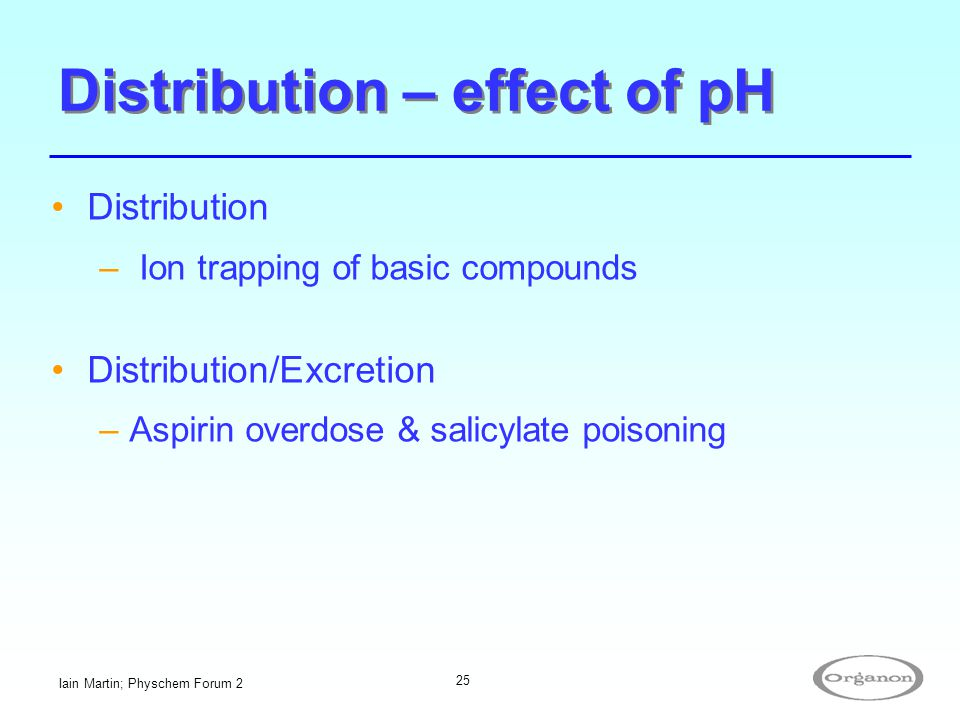 Distribution – effect of pH
