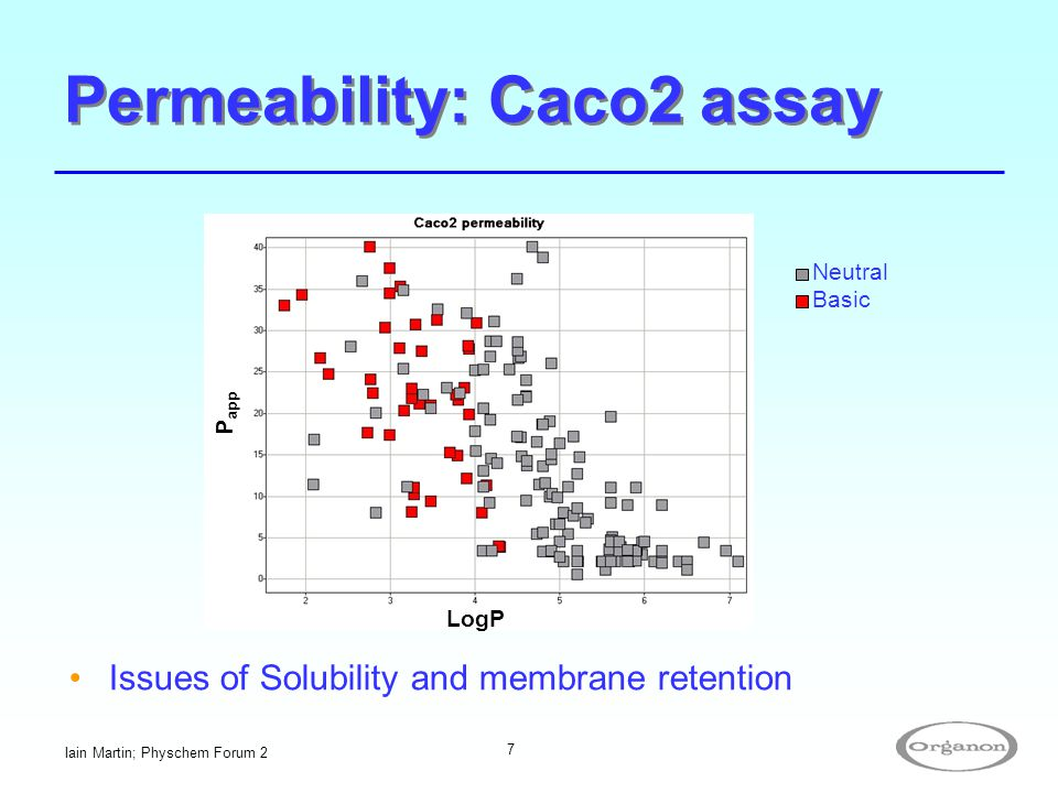 Permeability: Caco2 assay