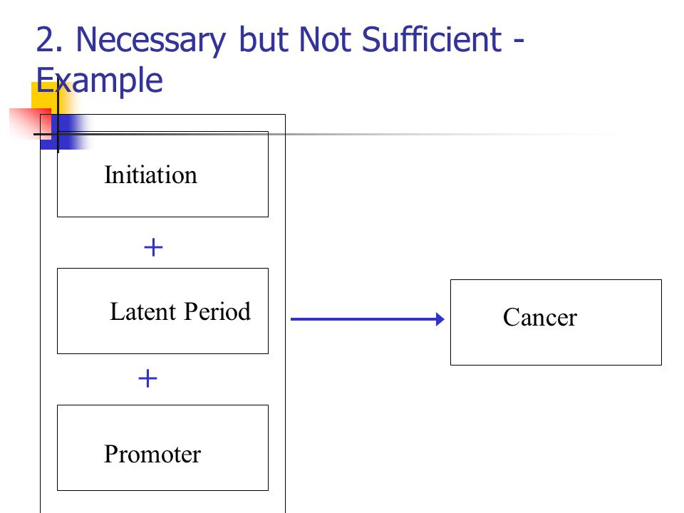 2. Necessary but Not Sufficient - Example