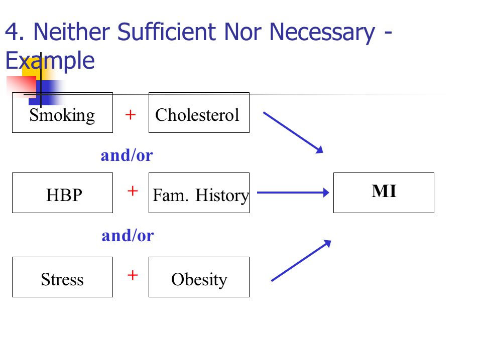 4. Neither Sufficient Nor Necessary - Example