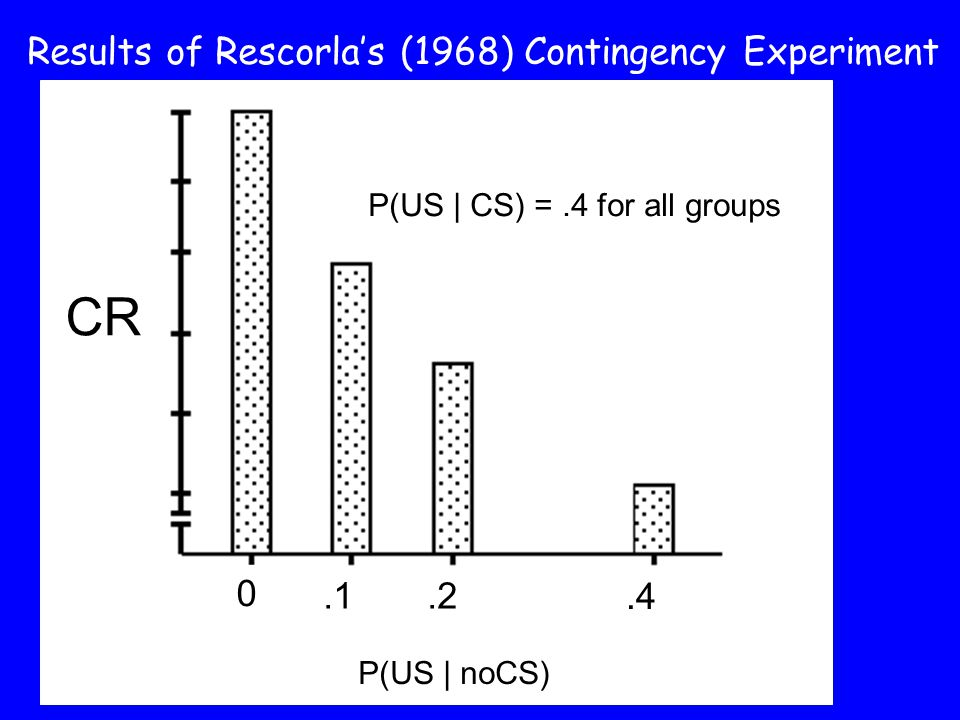 CR Results of Rescorla's (1968) Contingency Experiment
