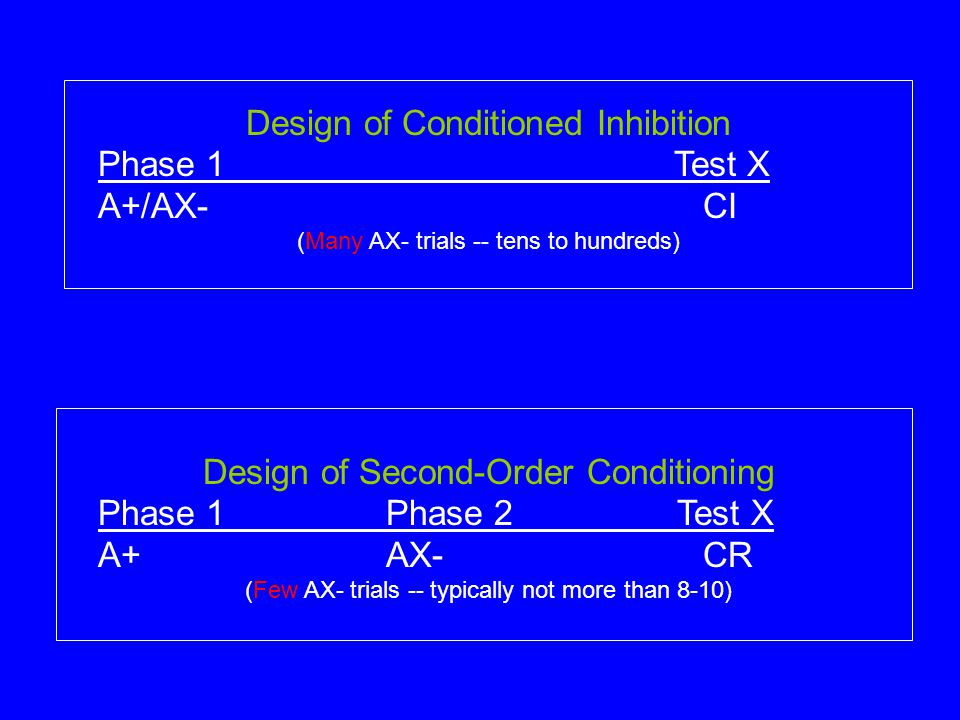 Design of Conditioned Inhibition Phase 1 Test X A+/AX- CI