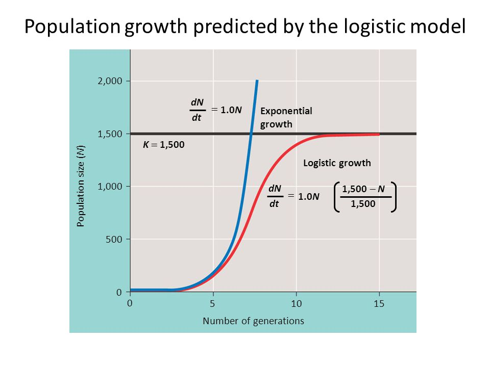 Population growth predicted by the logistic model