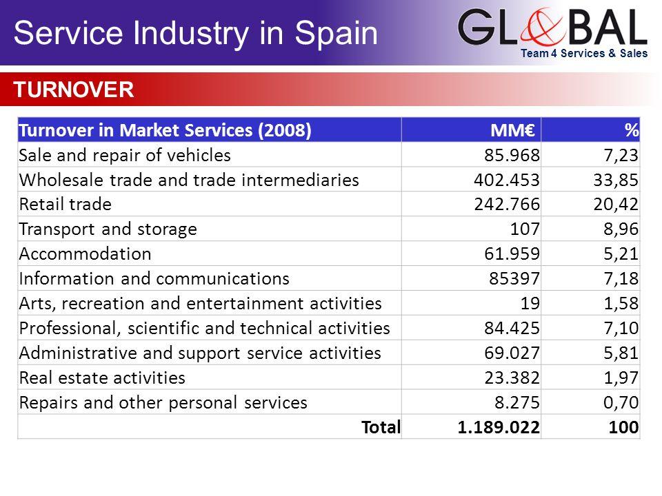 Service Industry in Spain