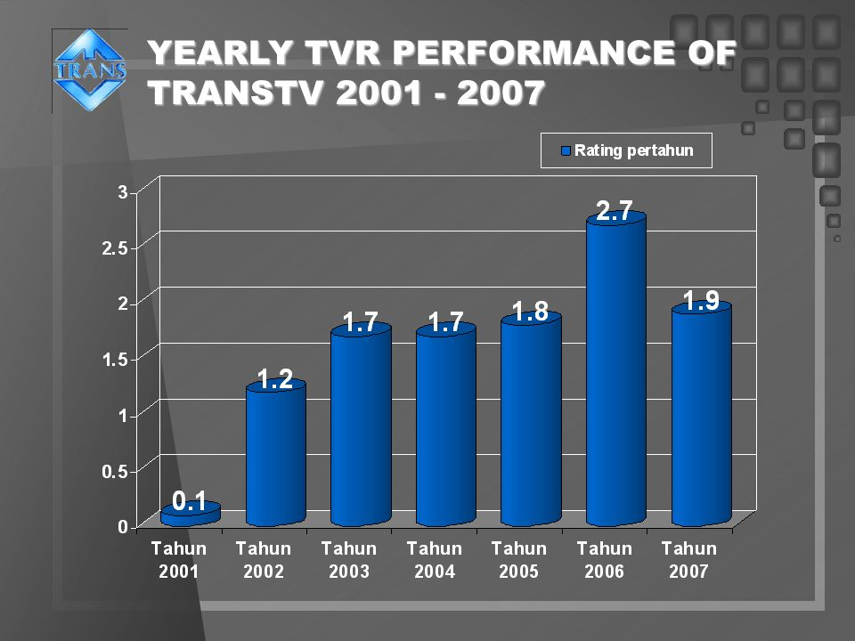 YEARLY TVR PERFORMANCE OF TRANSTV 2001 - 2007