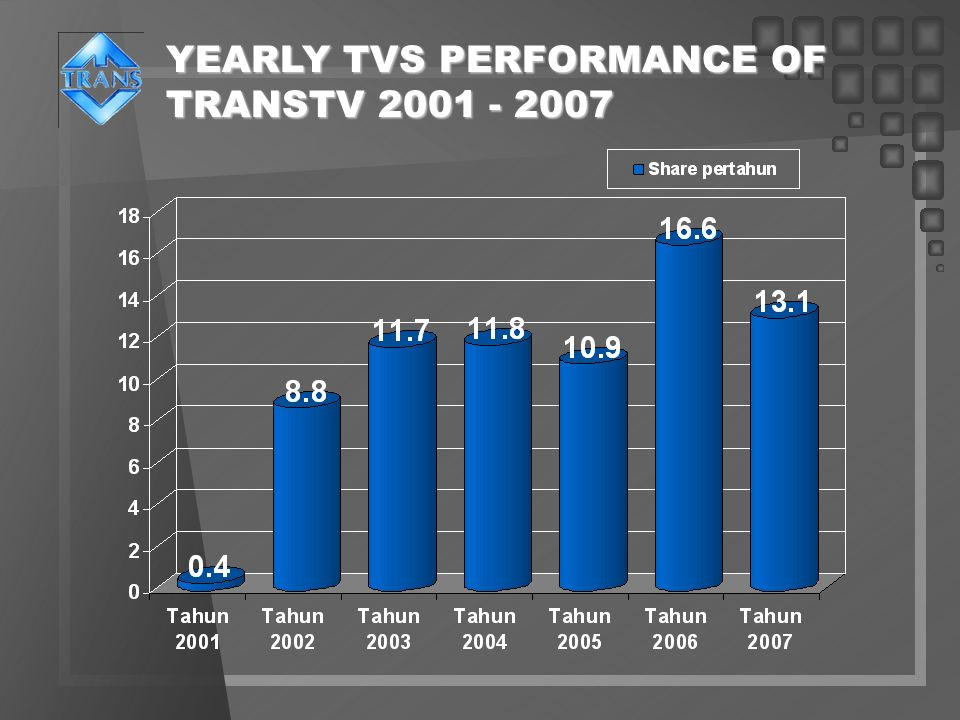 YEARLY TVS PERFORMANCE OF TRANSTV 2001 - 2007