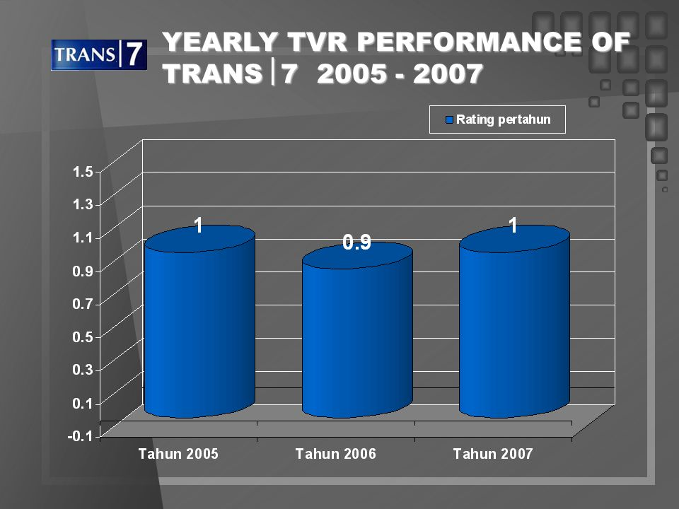 YEARLY TVR PERFORMANCE OF TRANS7 2005 - 2007