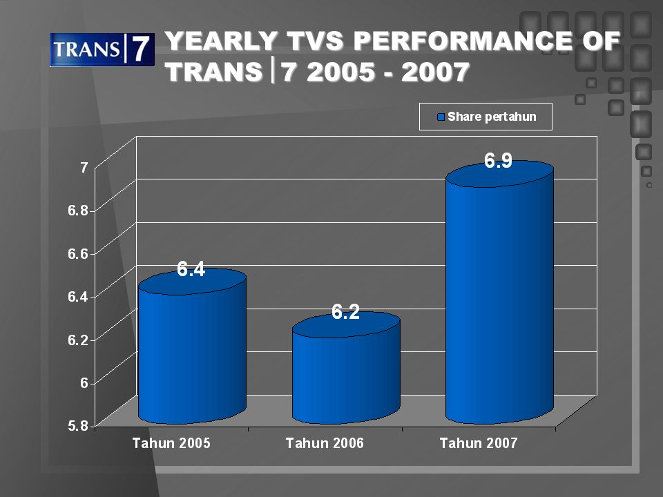 YEARLY TVS PERFORMANCE OF TRANS7 2005 - 2007