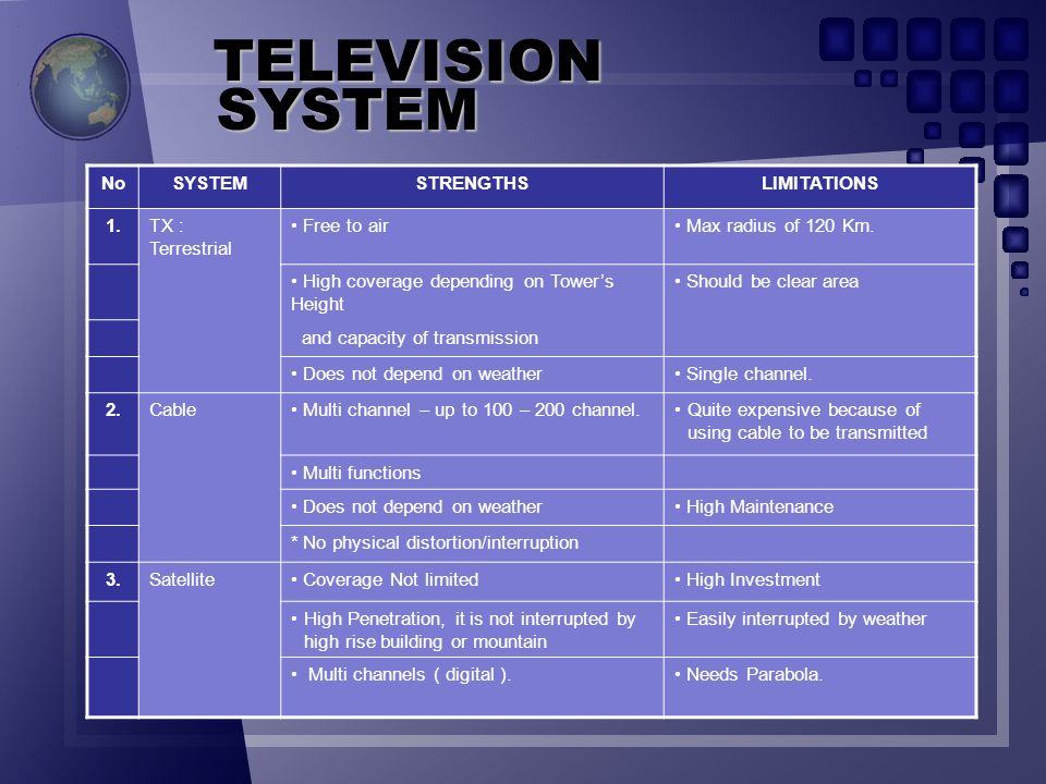TELEVISION SYSTEM No SYSTEM STRENGTHS LIMITATIONS 1. TX : Terrestrial