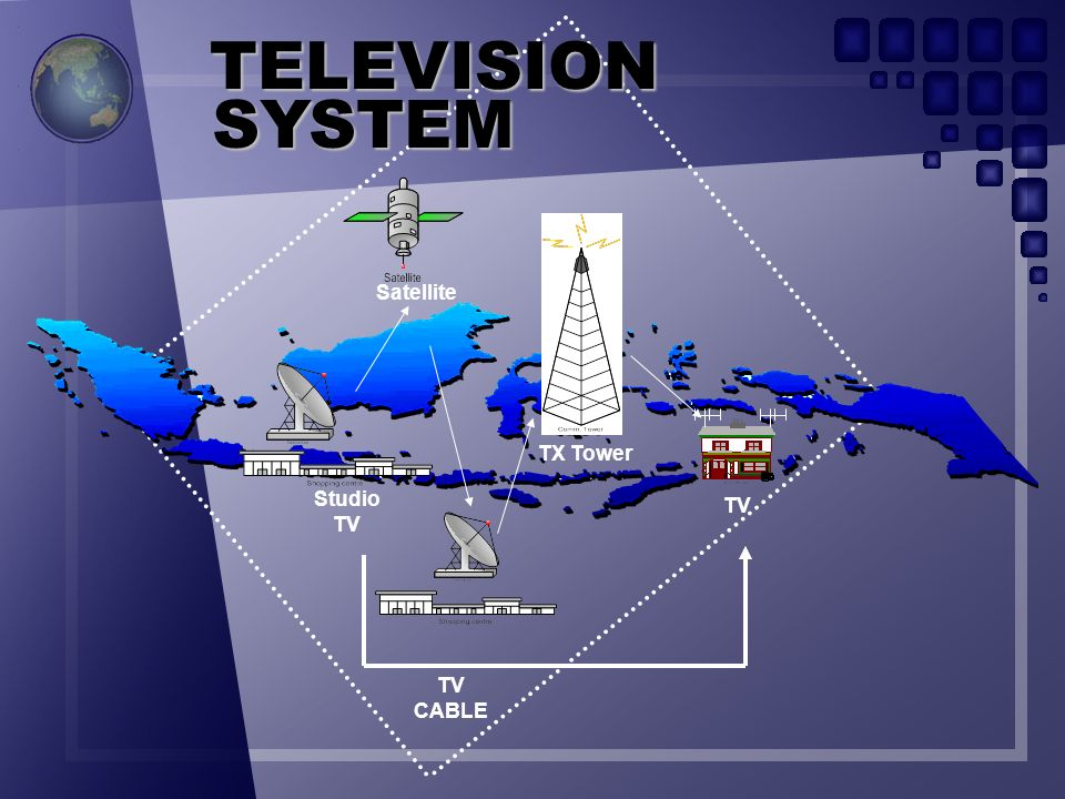 TELEVISION SYSTEM Satellite TX Tower Studio TV TV TV CABLE