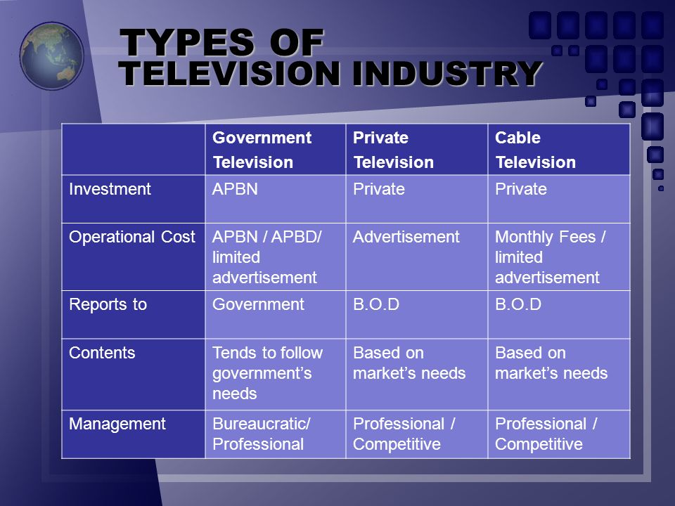 TYPES OF TELEVISION INDUSTRY Government Television Private Cable