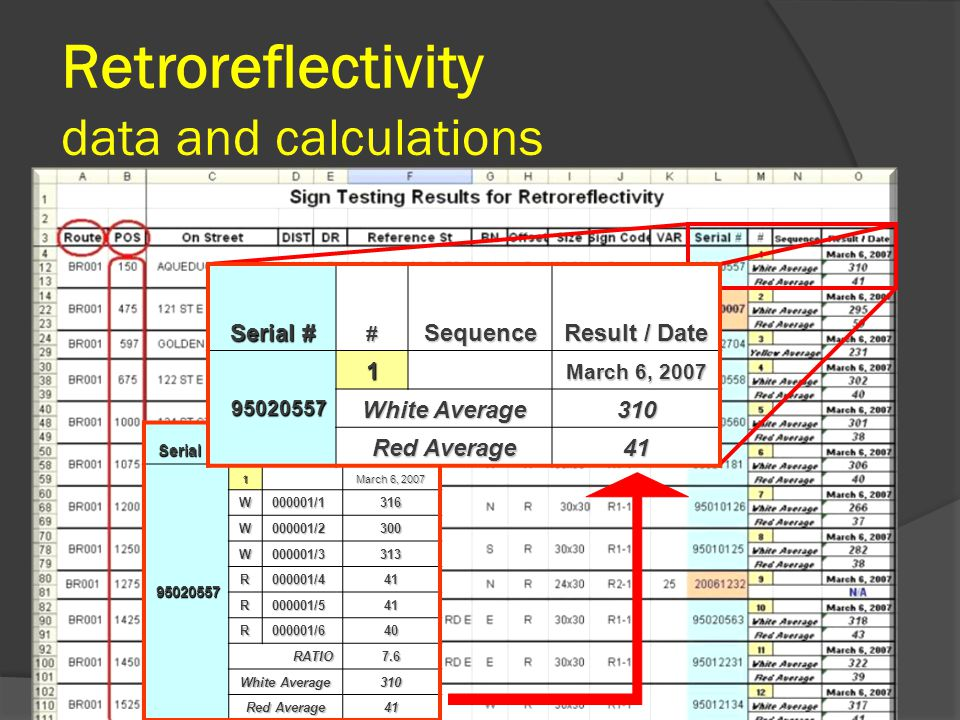 Retroreflectivity data and calculations