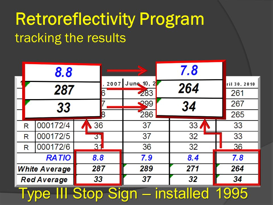 Retroreflectivity Program tracking the results