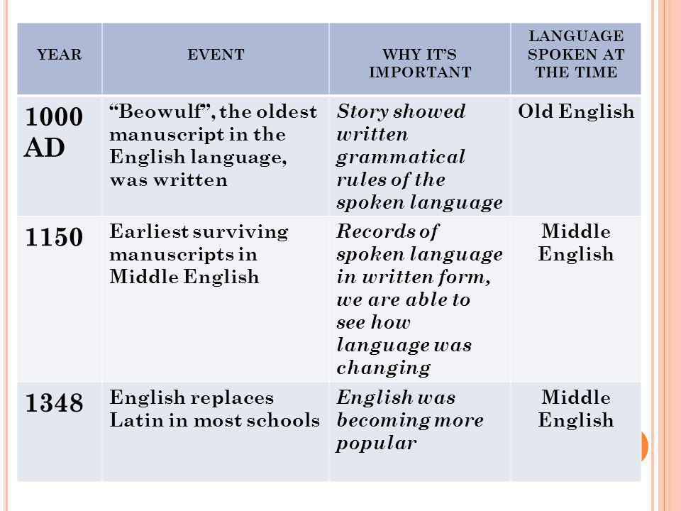 LANGUAGE SPOKEN AT THE TIME