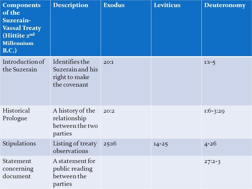 Components of the Suzerain-Vassal Treaty (Hittite 2nd Millennium B.C.)