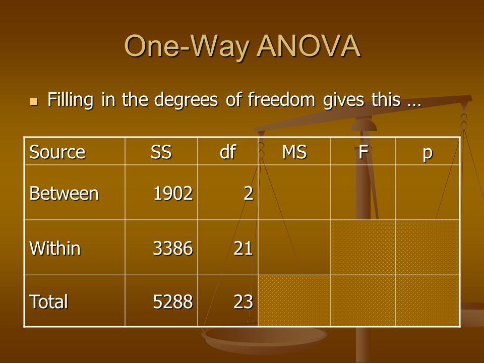 One-Way ANOVA Filling in the degrees of freedom gives this … Source SS