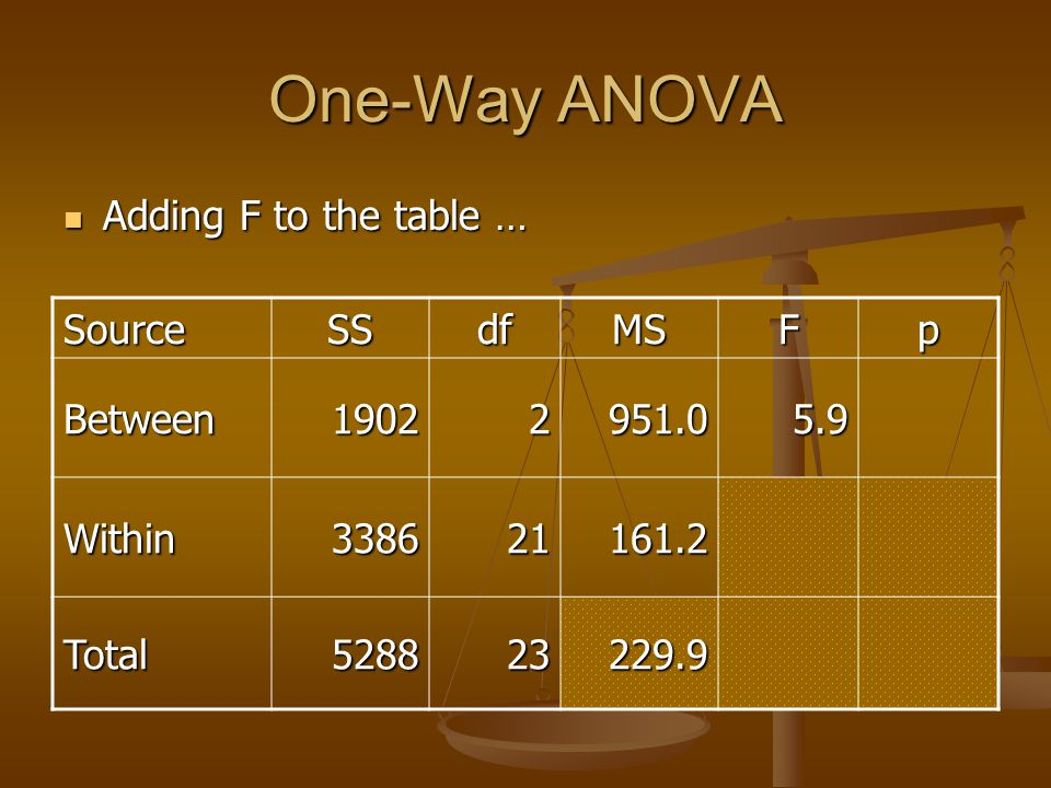 One-Way ANOVA Adding F to the table … Source SS df MS F p Between 1902