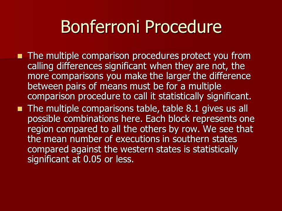 Bonferroni Procedure