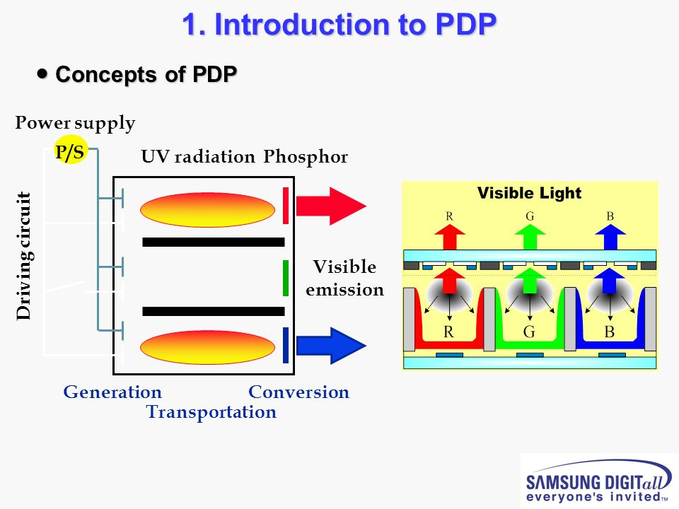 1. Introduction to PDP ● Concepts of PDP Phosphor UV radiation Visible