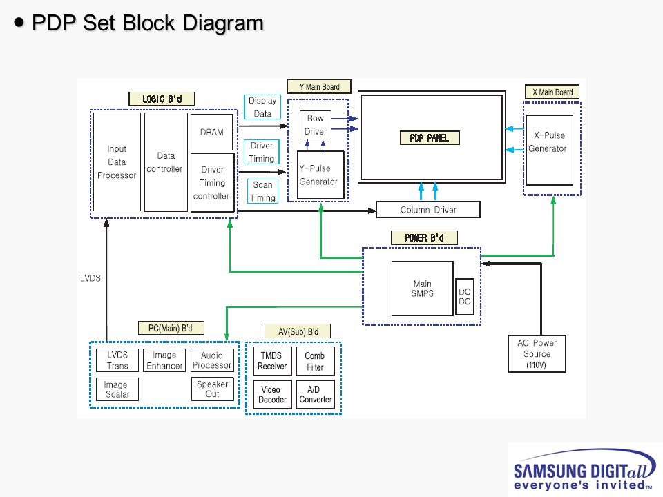 ● PDP Set Block Diagram