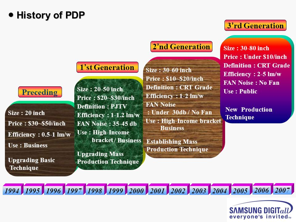 ● History of PDP 3'rd Generation 2'nd Generation 1'st Generation