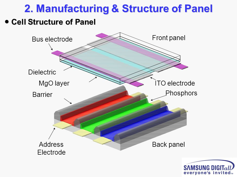 2. Manufacturing & Structure of Panel