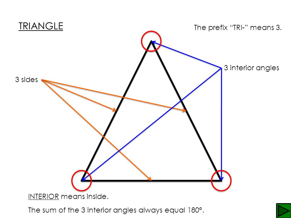 TRIANGLE The prefix TRI- means 3. 3 interior angles 3 sides