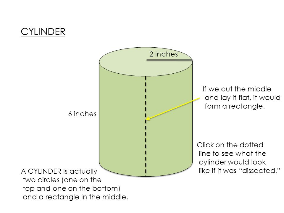 CYLINDER 2 inches If we cut the middle and lay it flat, it would