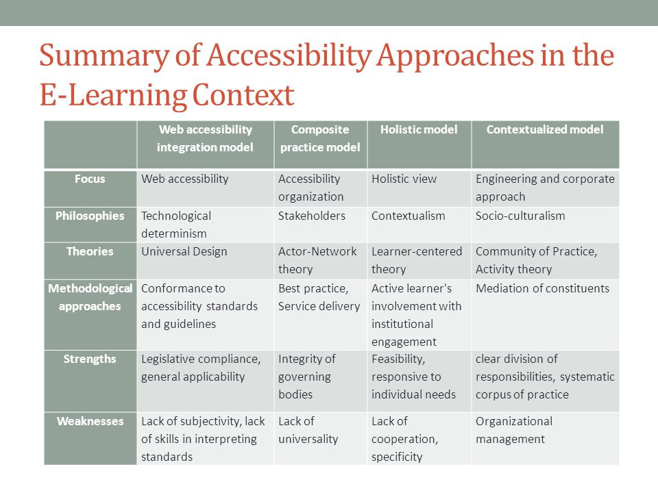 Summary of Accessibility Approaches in the E-Learning Context