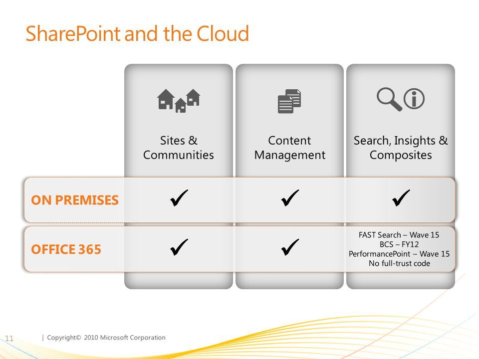 SharePoint and the Cloud