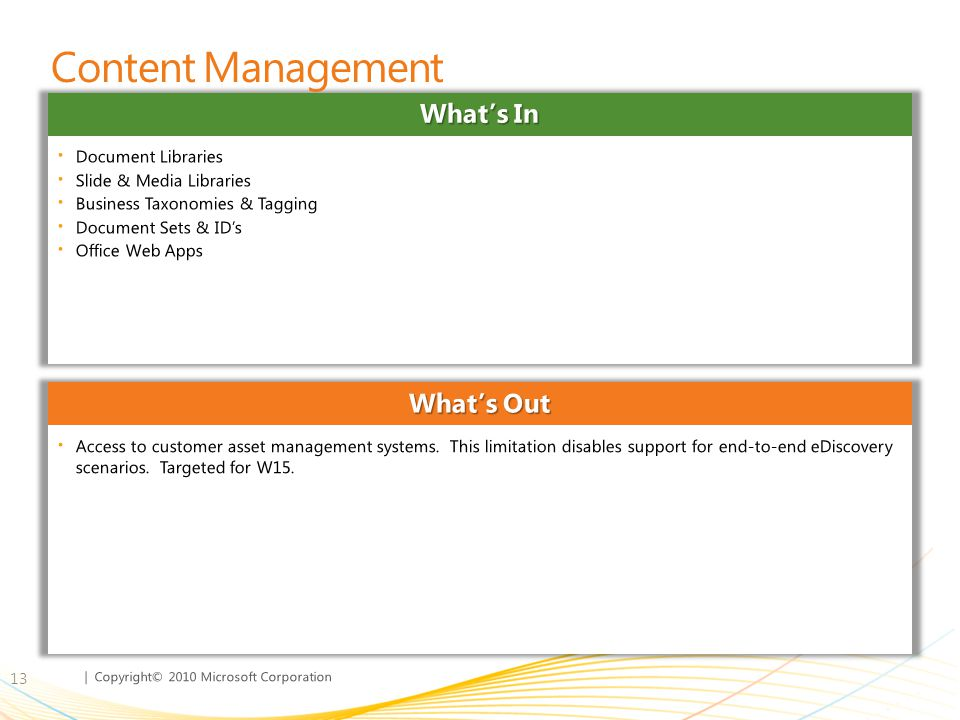 Content Management What's In What's Out Document Libraries