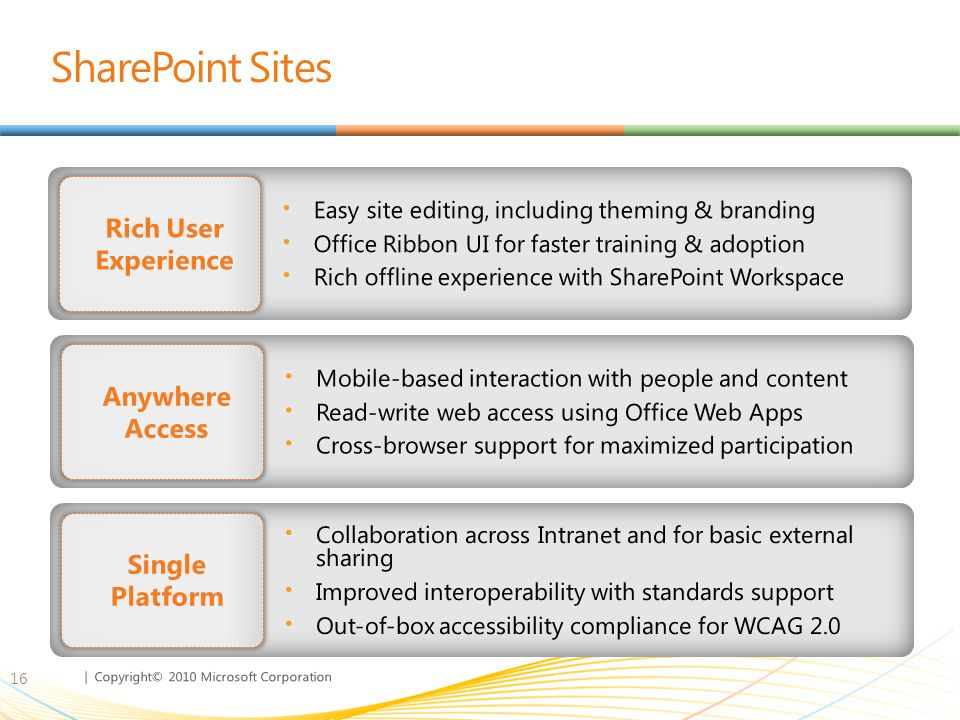 SharePoint Sites Rich User Experience Anywhere Access Single Platform
