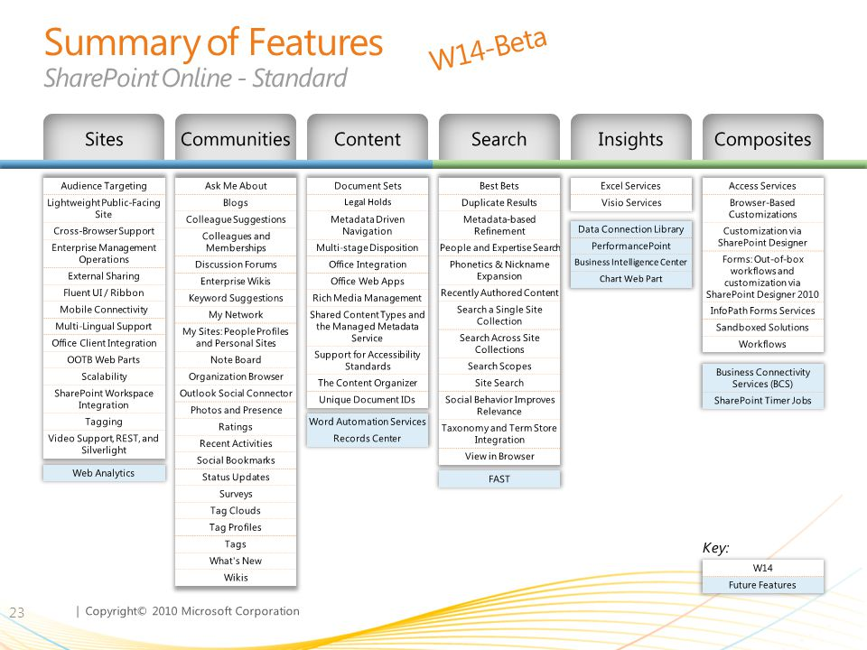 Summary of Features SharePoint Online - Standard