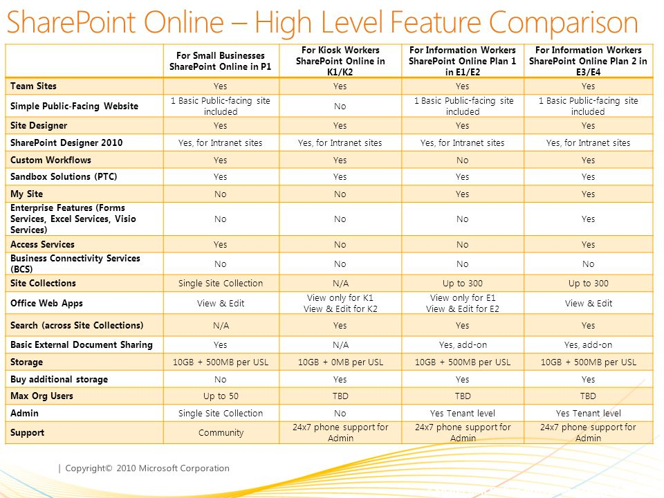 SharePoint Online – High Level Feature Comparison