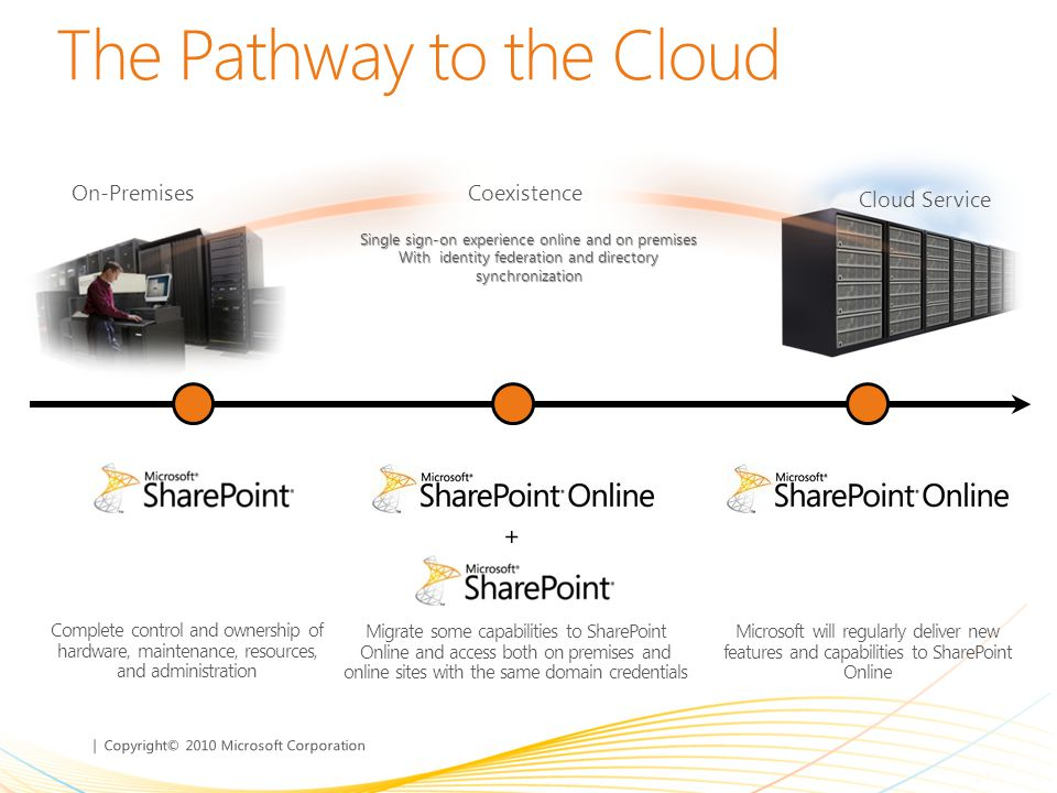 The Pathway to the Cloud