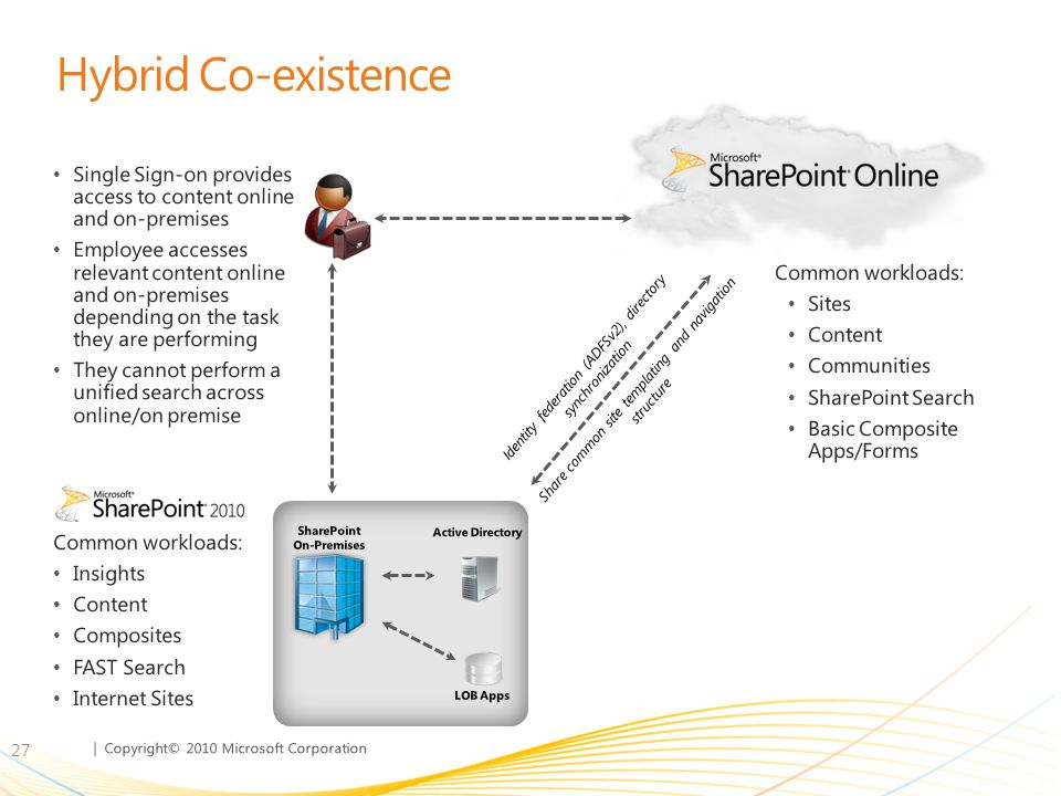Hybrid Co-existence Single Sign-on provides access to content online and on-premises.