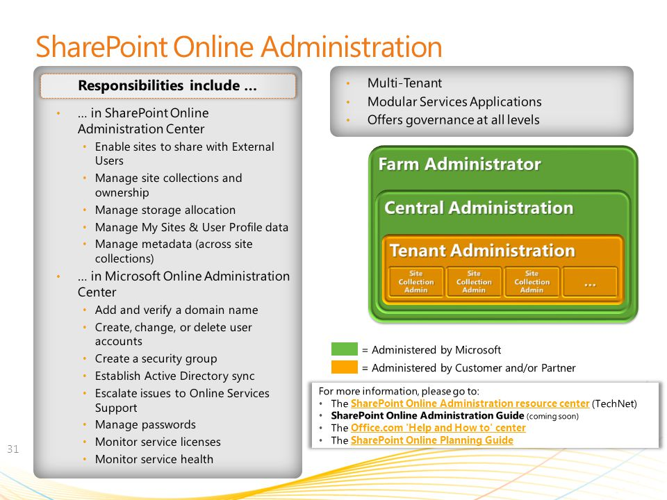 SharePoint Online Administration
