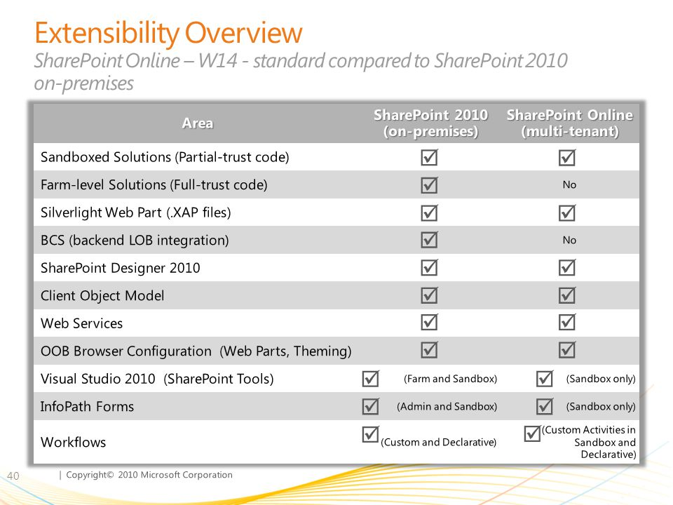 SharePoint 2010 (on-premises) SharePoint Online (multi-tenant)