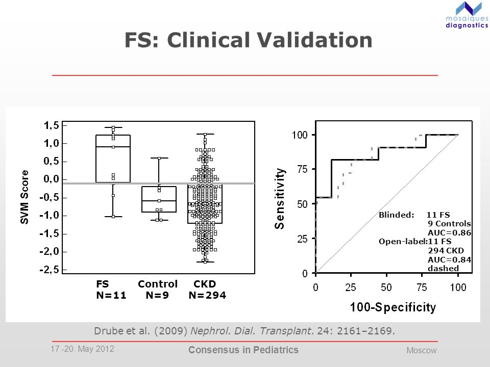 FS: Clinical Validation